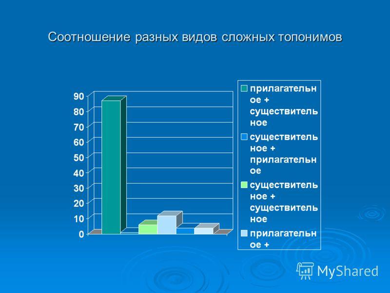 Соотношение разных видов сложных топонимов