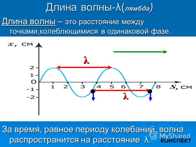 ЧАСТОТА КОЛЕБАНИЙ- ν( ню ) Частота Частота колебаний- колебаний- это число колебаний это число колебаний в волне в волне в единицу времени в единицу времени частота является величиной,обратной периоду колебаний частота является величиной,обратной пер