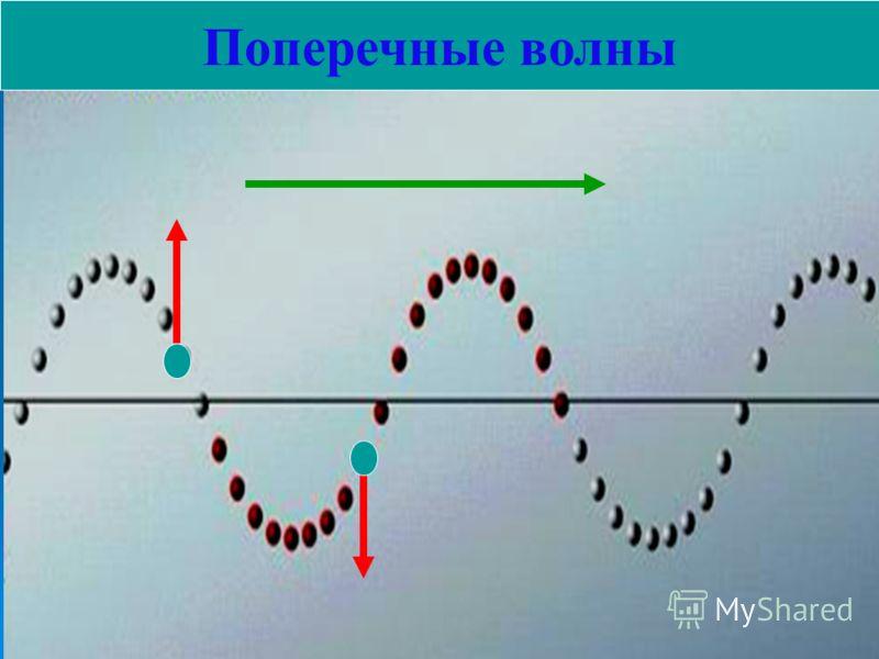 При распространении колебаний в пространстве происходит перенос энергии без переноса вещества КОНСПЕКТ