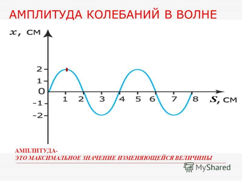 ПАРАМЕТРЫ ВОЛНЫ ПАРАМЕТРЫ ВОЛНЫ амплитуда колебаний в волне амплитуда колебаний в волне период колебаний период колебаний частота колебаний в волне частота колебаний в волне длина волны длина волны скорость волны скорость волны энергия волны энергия