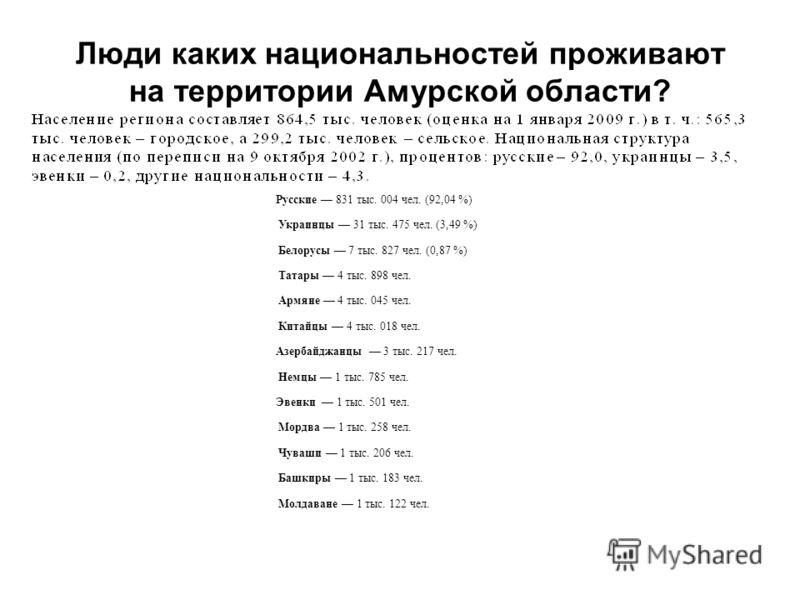 Люди каких национальностей проживают на территории Амурской области? Русские 831 тыс. 004 чел. (92,04 %) Украинцы 31 тыс. 475 чел. (3,49 %) Белорусы 7 тыс. 827 чел. (0,87 %) Татары 4 тыс. 898 чел. Армяне 4 тыс. 045 чел. Китайцы 4 тыс. 018 чел. Азерба