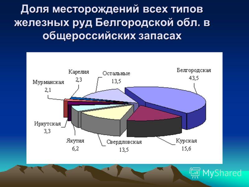 Доля месторождений всех типов железных руд Белгородской обл. в общероссийских запасах