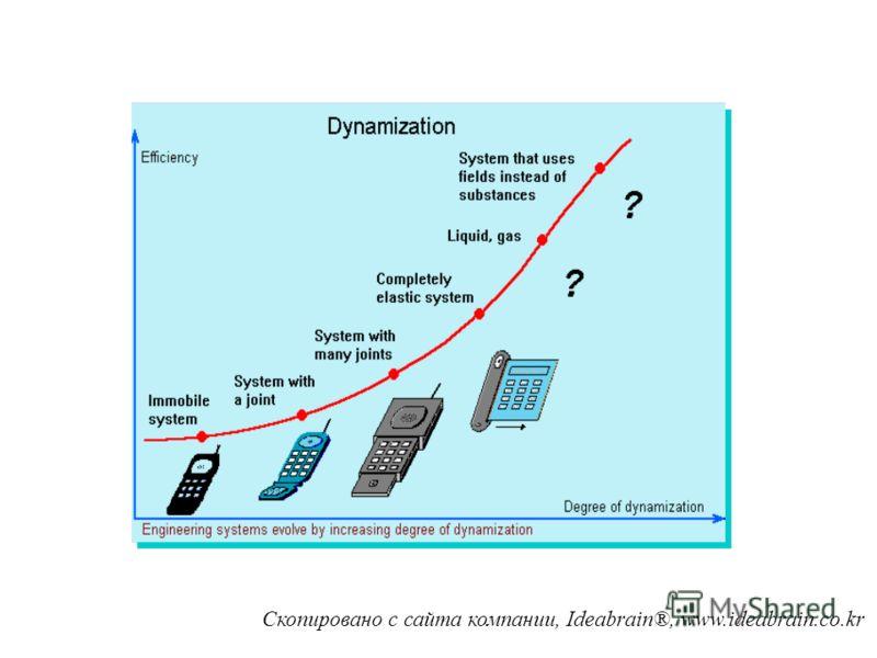 Пример: Мобильные телефоны газовый телефон? жидкий? телефон-поле? «жесткий»один «подшипник» два (много) подшипников гибкий телефон (?!)
