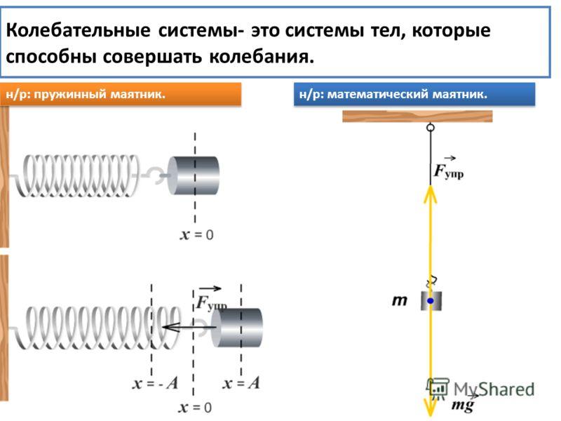 Колебательные системы- это системы тел, которые способны совершать колебания. н/р: пружинный маятник. н/р: математический маятник.