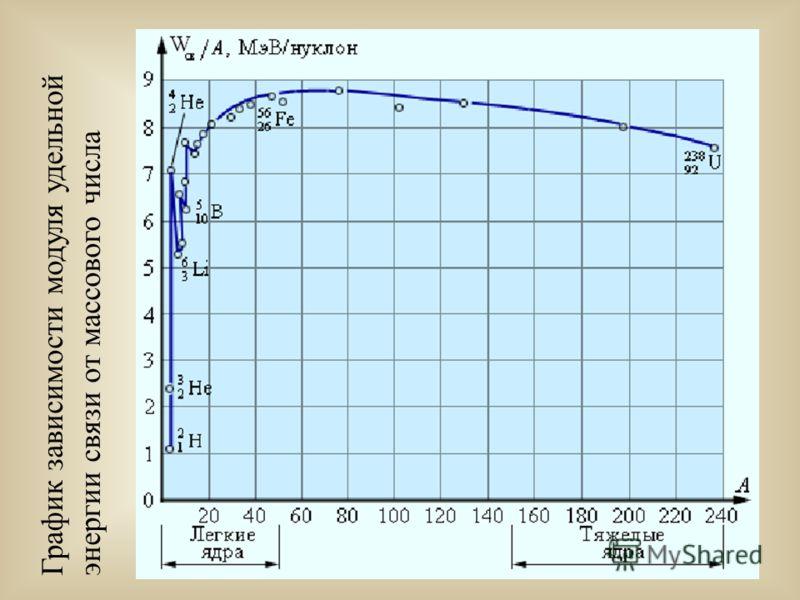 График зависимости модуля удельной энергии связи от массового числа
