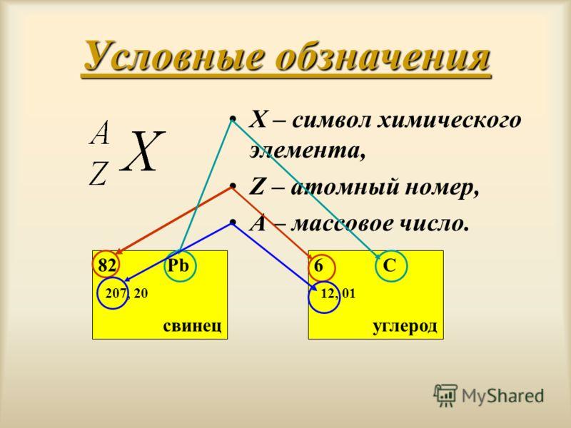 Условные обзначения X – символ химического элемента, Z – атомный номер, А – массовое число. 82 Pb 207, 20 свинец 6 C 12, 01 углерод