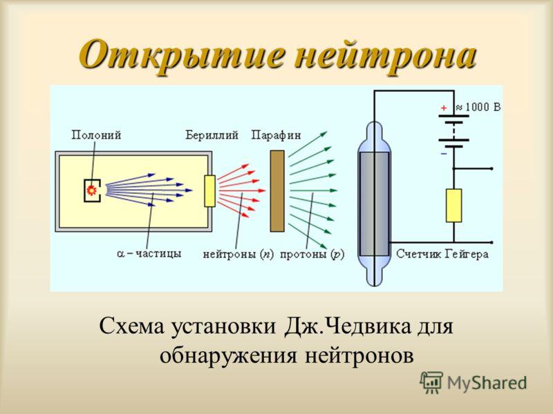 Открытие нейтрона Схема установки Дж.Чедвика для обнаружения нейтронов