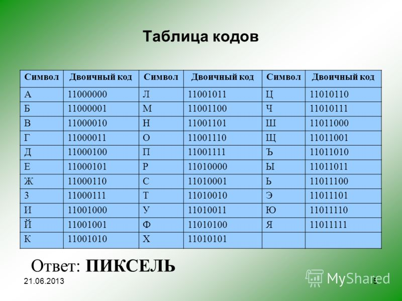 5 Таблица кодов СимволДвоичный кодСимволДвоичный кодСимволДвоичный код А11000000Л11001011Ц11010110 Б11000001 М 11001100Ч11010111 В11000010Н11001101Ш11011000 Г11000011О11001110Щ11011001 Д11000100П11001111Ъ11011010 Е11000101Р11010000Ы11011011 Ж11000110