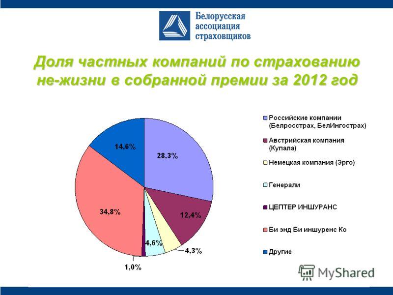 Доля частных компаний по страхованию не-жизни в собранной премии за 2012 год