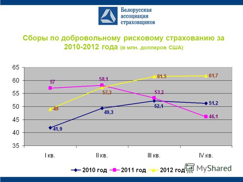 Сборы по добровольному рисковому страхованию за 2010-2012 года (в млн. долларов США)