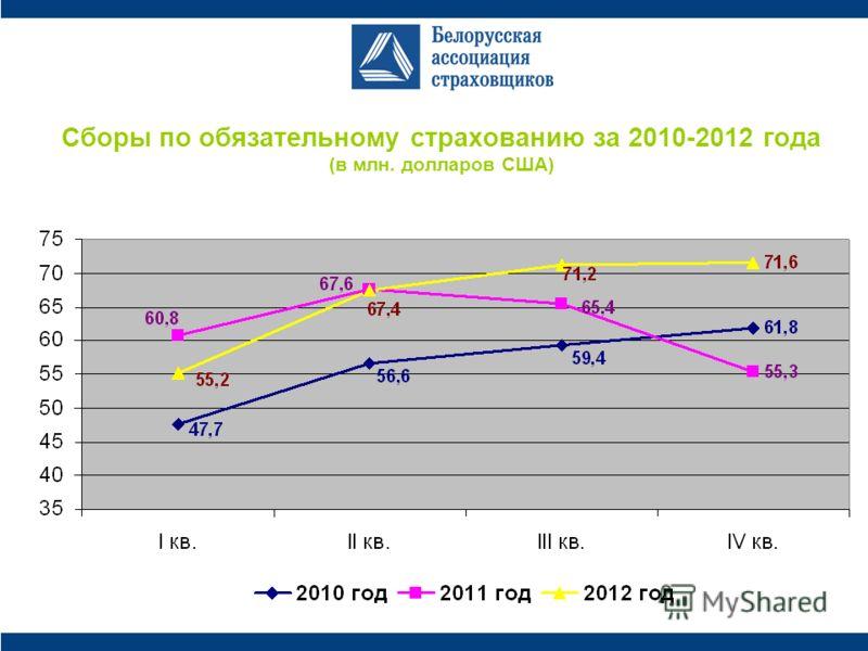 Сборы по обязательному страхованию за 2010-2012 года (в млн. долларов США)