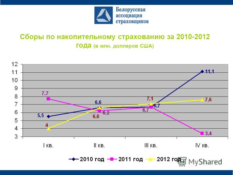 Сборы по накопительному страхованию за 2010-2012 года (в млн. долларов США)