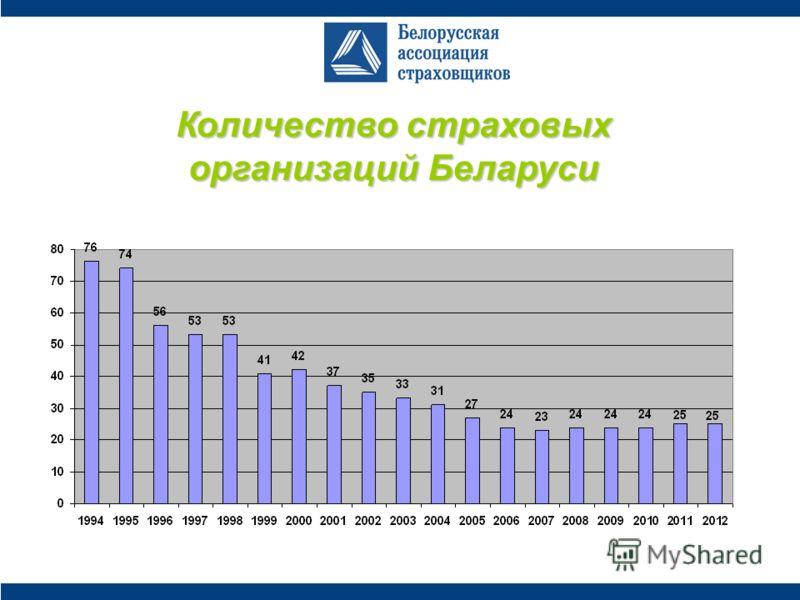 Количество страховых организаций Беларуси