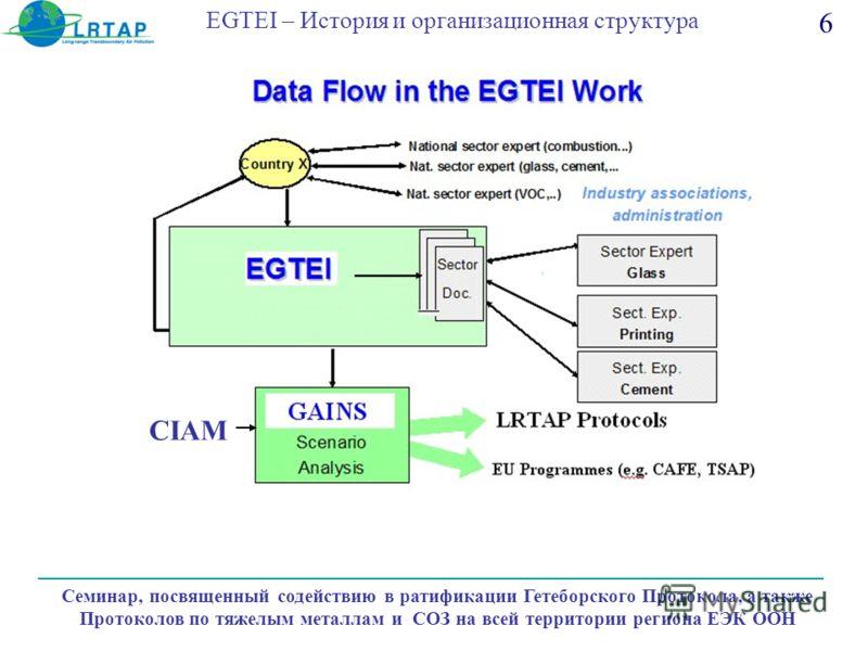 EGTEI – История и организационная структура Семинар, посвященный содействию в ратификации Гетеборского Протокола, а также Протоколов по тяжелым металлам и СОЗ на всей территории региона ЕЭК ООН 6 CIAM