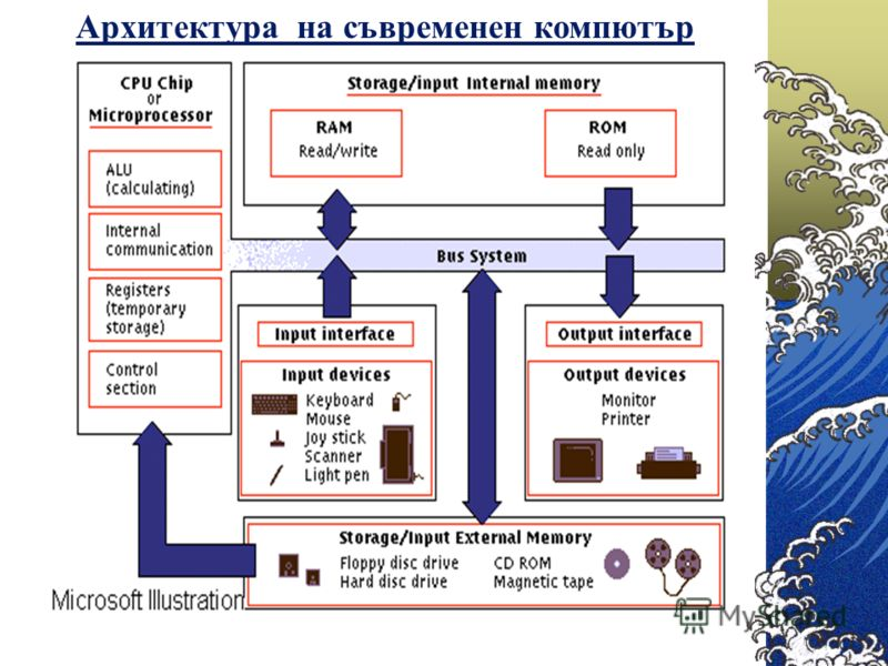 Архитектура на съвременен компютър