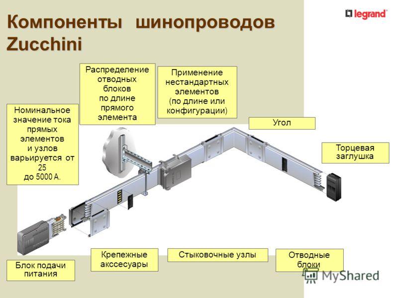 Компоненты шинопроводов Zucchini Номинальное значение тока прямых элементов и узлов варьируется от 25 до 5000 A. Блок подачи питания Крепежные акссесуары Стыковочные узлы Распределение отводных блоков по длине прямого элемента Применение нестандартны