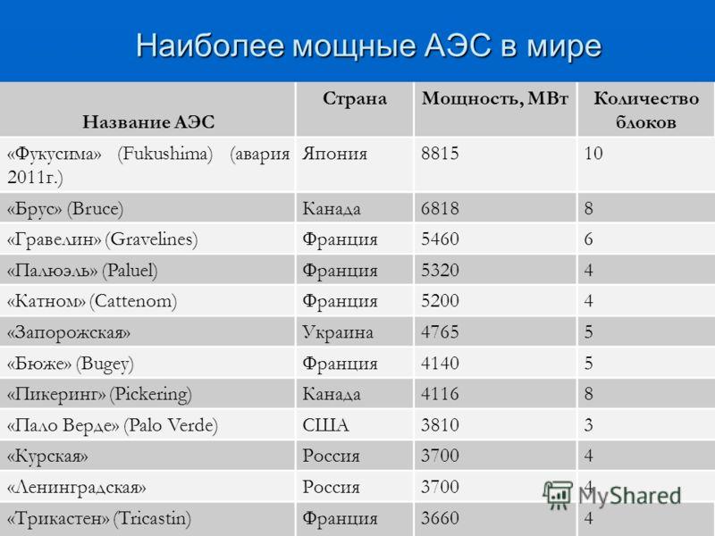 Наиболее мощные АЭС в мире Название АЭС СтранаМощность, МВтКоличество блоков «Фукусима» (Fukushima) (авария 2011г.) Япония881510 «Брус» (Bruce)Канада68188 «Гравелин» (Gravelines)Франция54606 «Палюэль» (Paluel)Франция53204 «Катном» (Cattenom)Франция52