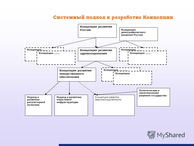 Системный подход к разработке Концепции Концепция развития России Концепция демографического развития России Концепция развития здравоохранения Концепция развития лекарственного обеспечения Концепция ………… Подход к развитию регуляторной политики Конце