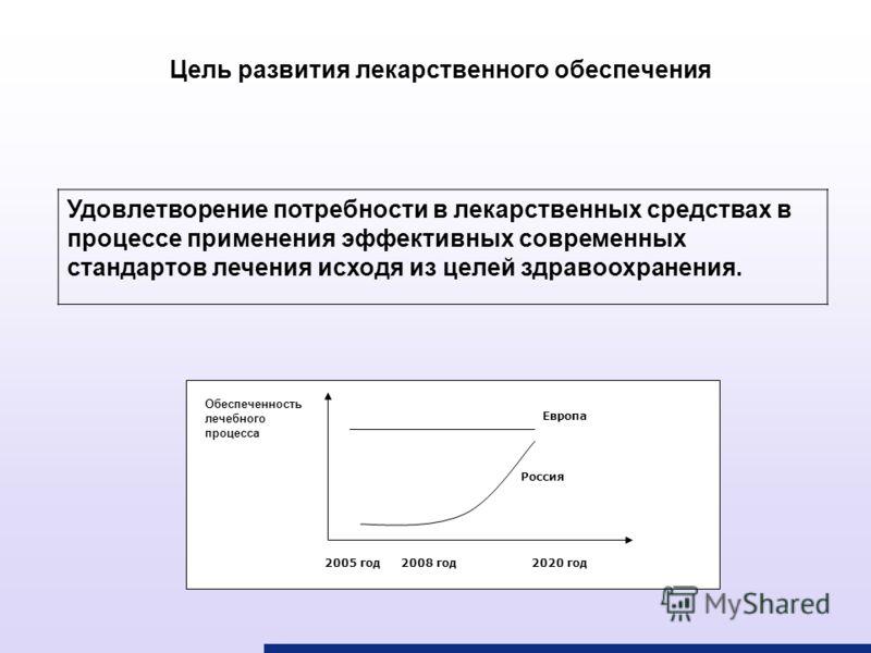 Цель развития лекарственного обеспечения Удовлетворение потребности в лекарственных средствах в процессе применения эффективных современных стандартов лечения исходя из целей здравоохранения. Россия Обеспеченность лечебного процесса 2005 год2020 год