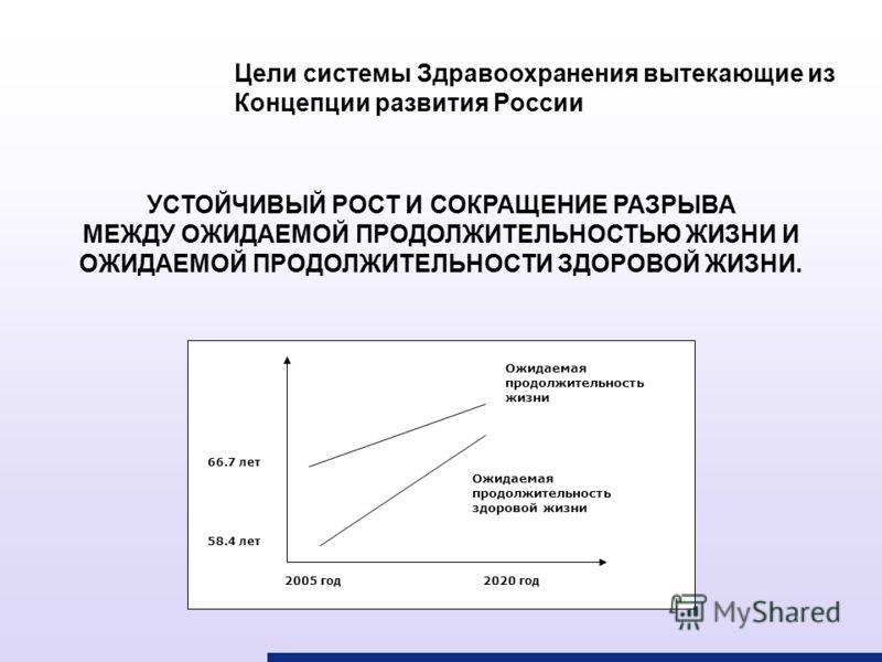 Цели системы Здравоохранения вытекающие из Концепции развития России Ожидаемая продолжительность жизни Ожидаемая продолжительность здоровой жизни 66.7 лет 2005 год2020 год 58.4 лет УСТОЙЧИВЫЙ РОСТ И СОКРАЩЕНИЕ РАЗРЫВА МЕЖДУ ОЖИДАЕМОЙ ПРОДОЛЖИТЕЛЬНОСТ