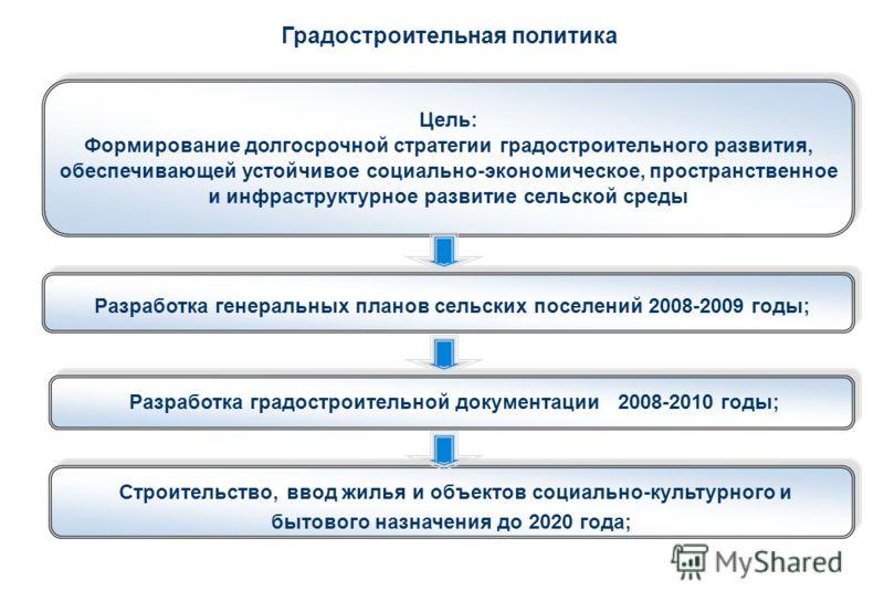 Градостроительная политика Разработка генеральных планов сельских поселений 2008-2009 годы; Разработка градостроительной документации 2008-2010 годы; Строительство, ввод жилья и объектов социально-культурного и бытового назначения до 2020 года; Цель: