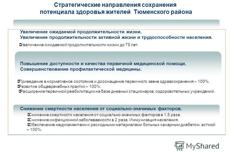 17 Стратегические направления сохранения потенциала здоровья жителей Тюменского района Повышение доступности и качества первичной медицинской помощи. Совершенствование профилактической медицины. Увеличение ожидаемой продолжительности жизни до 75 лет.