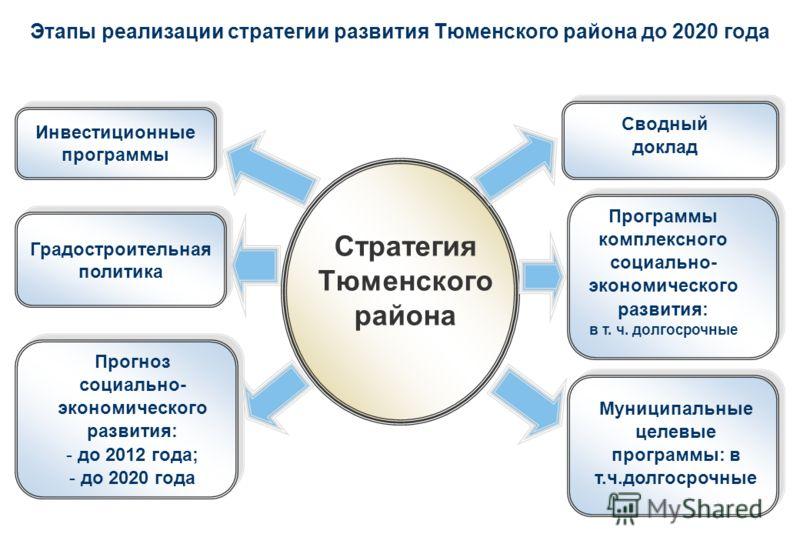 Этапы реализации стратегии развития Тюменского района до 2020 года Муниципальные целевые программы: в т.ч.долгосрочные Прогноз социально- экономического развития: - до 2012 года; - до 2020 года Сводный доклад Стратегия Тюменского района Программы ком