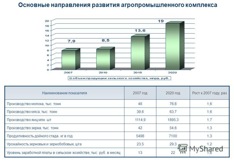 Основные направления развития агропромышленного комплекса Наименование показателя2007 год2020 годРост к 2007 году, раз Производство молока, тыс. тонн4876,81,6 Производство мяса, тыс. тонн39,863,71,6 Производство яиц млн. шт1114,91895,31,7 Производств