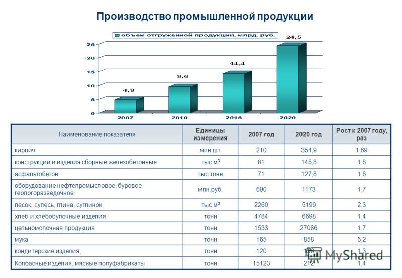 Производство промышленной продукции Наименование показателя Единицы измерения 2007 год2020 год Рост к 2007 году, раз кирпичмлн.шт.210354,91,69 конструкции и изделия сборные железобетонныетыс.м 3 81145,81,8 асфальтобетонтыс.тонн71127,81,8 оборудование