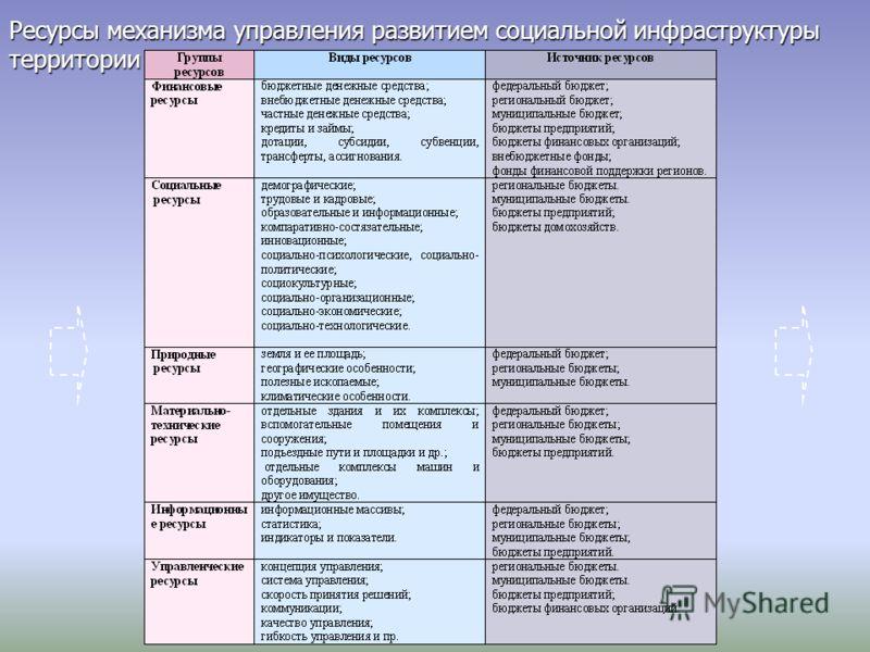 Ресурсы механизма управления развитием социальной инфраструктуры территории