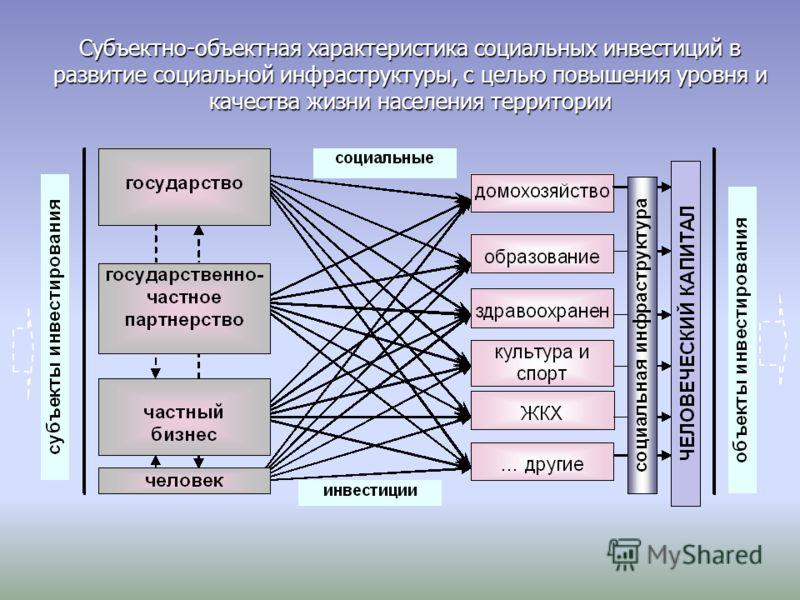 Субъектно-объектная характеристика социальных инвестиций в развитие социальной инфраструктуры, с целью повышения уровня и качества жизни населения территории
