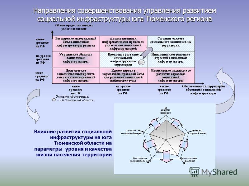 Влияние развития социальной инфраструктуры на юга Тюменской области на параметры уровня и качества жизни населения территории Направления совершенствования управления развитием социальной инфраструктуры юга Тюменского региона