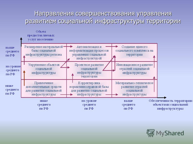 Направления совершенствования управления развитием социальной инфраструктуры территории
