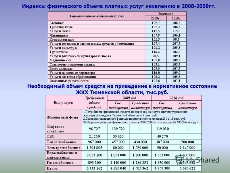 Индексы физического объема платных услуг населению в 2008-2009гг. Необходимый объем средств на приведение в нормативное состояние ЖКХ Тюменской области, тыс.руб.