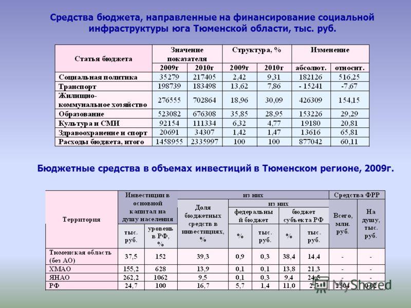 Средства бюджета, направленные на финансирование социальной инфраструктуры юга Тюменской области, тыс. руб. Бюджетные средства в объемах инвестиций в Тюменском регионе, 2009г.