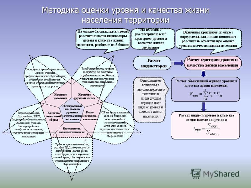 Методика оценки уровня и качества жизни населения территории