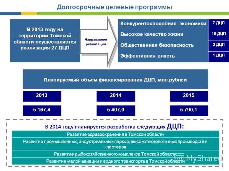 Долгосрочные целевые программы В 2013 году на территории Томской области осуществляется реализация 27 ДЦП Направления реализации Конкурентоспособная экономики 7 ДЦП Высокое качество жизни 16 ДЦП Общественная безопасность 3 ДЦП Эффективная власть 1 ДЦ