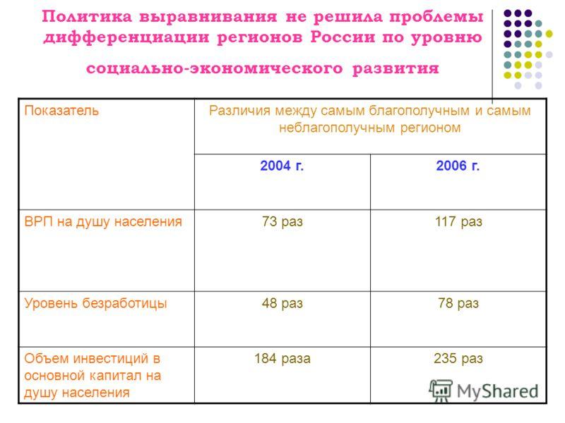Политика выравнивания не решила проблемы дифференциации регионов России по уровню социально-экономического развития ПоказательРазличия между самым благополучным и самым неблагополучным регионом 2004 г.2006 г. ВРП на душу населения73 раз117 раз Уровен