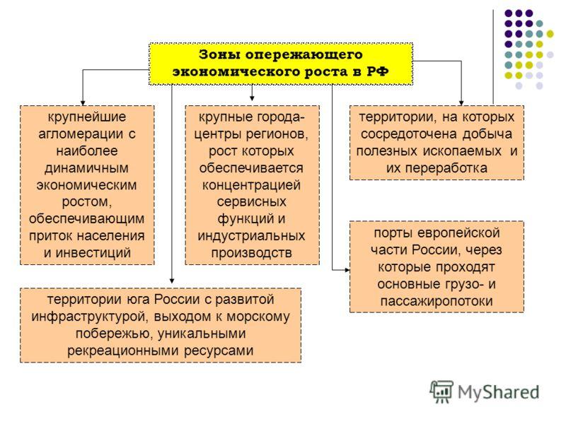 Зоны опережающего экономического роста в РФ крупнейшие агломерации с наиболее динамичным экономическим ростом, обеспечивающим приток населения и инвестиций крупные города- центры регионов, рост которых обеспечивается концентрацией сервисных функций и