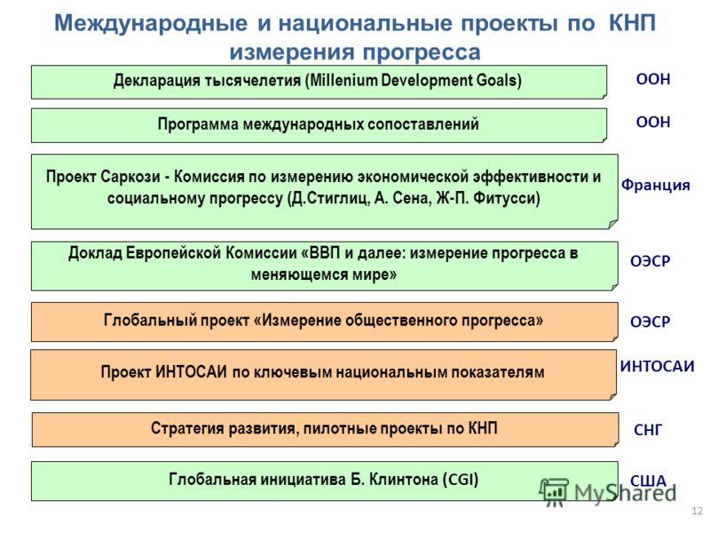 Международные и национальные проекты по КНП измерения прогресса Программа международных сопоставлений ООН Проект ИНТОСАИ по ключевым национальным показателям ИНТОСАИ Стратегия развития, пилотные проекты по КНП СНГ Проект Саркози - Комиссия по измерен