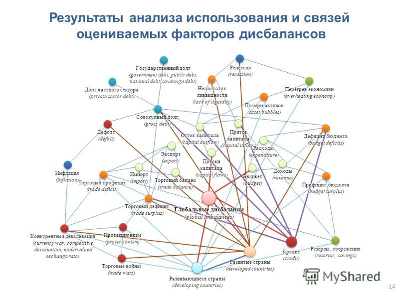 Результаты анализа использования и связей оцениваемых факторов дисбалансов 14