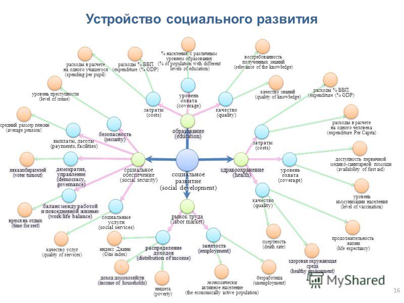 Устройство социального развития 16