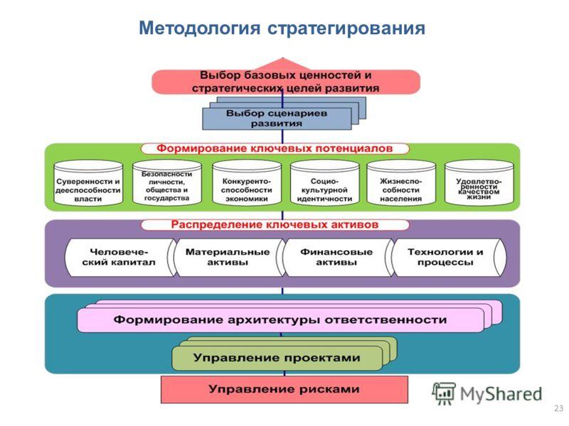 23 Методология стратегирования