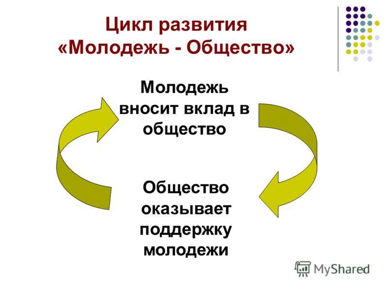 9 Цикл развития «Молодежь - Общество» Молодежь вносит вклад в общество Общество оказывает поддержку молодежи