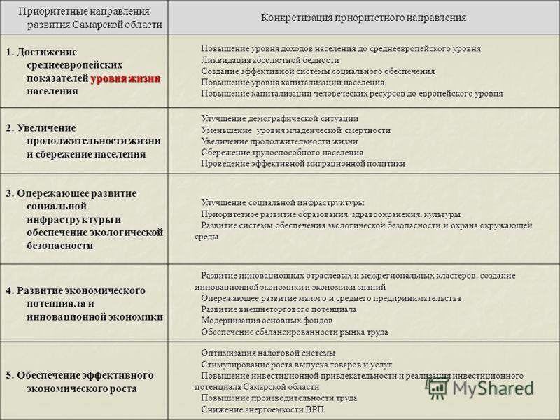 Приоритетные направления развития Самарской области Конкретизация приоритетного направления 1. Достижение среднеевропейских показателей уровня жизни населения Повышение уровня доходов населения до среднеевропейского уровня Ликвидация абсолютной бедно
