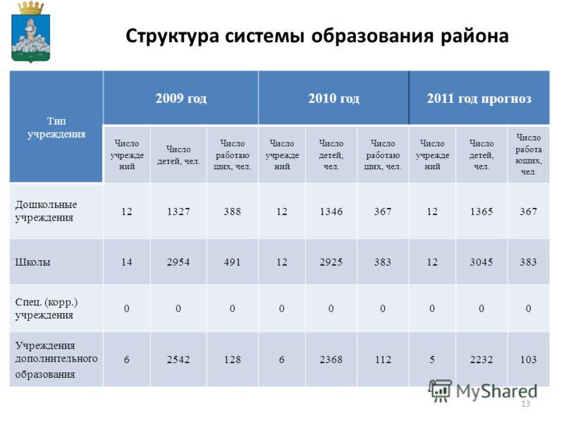 13 Структура системы образования района Тип учреждения 2009 год2010 год2011 год прогноз Число учрежде ний Число детей, чел. Число работаю щих, чел. Число учрежде ний Число детей, чел. Число работаю щих, чел. Число учрежде ний Число детей, чел. Число