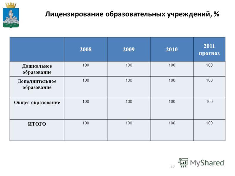 20 Лицензирование образовательных учреждений, % 200820092010 2011 прогноз Дошкольное образование 100 Дополнительное образование 100 Общее образование 100 ИТОГО 100