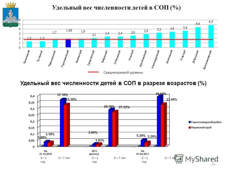 26 Удельный вес численности детей в СОП (%) Среднекраевой уровень Удельный вес численности детей в СОП в разрезе возрастов (%) 0 – 1 год 0 – 7 лет