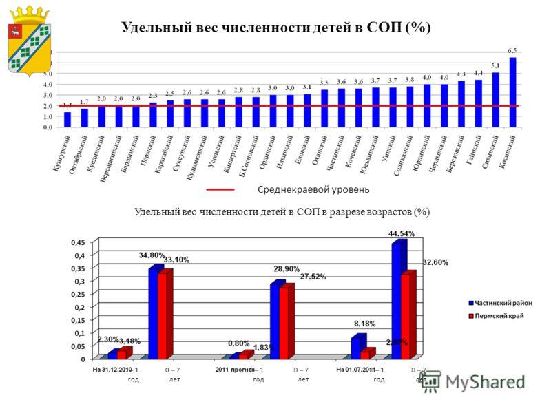 Удельный вес численности детей в СОП (%) Среднекраевой уровень Удельный вес численности детей в СОП в разрезе возрастов (%) 0 – 1 год 0 – 7 лет