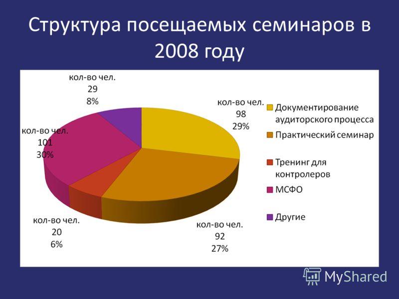 Структура посещаемых семинаров в 2008 году